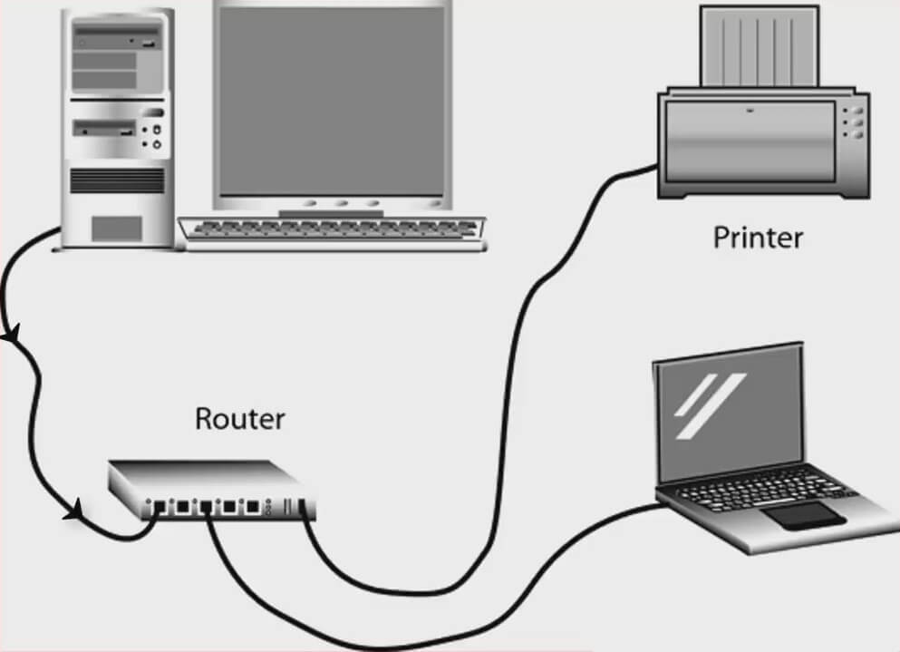 how does router works