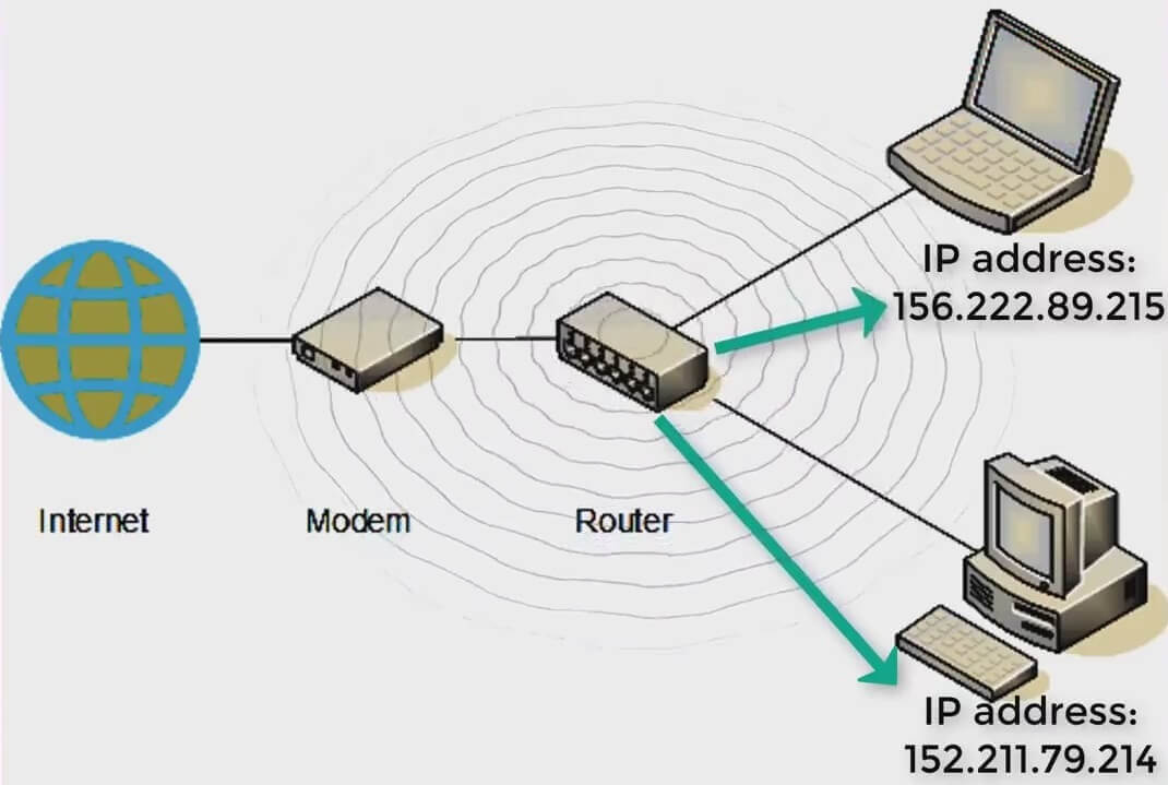 router working function