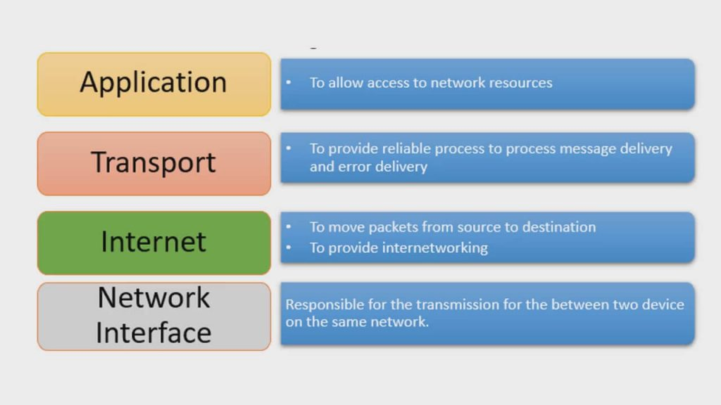 tcp ip reference model layers