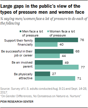 You don't need a long beard or overalls to be a mountain man, but living in a penthouse might disqualify you. 2 Americans See Different Expectations For Men And Women Pew Research Center