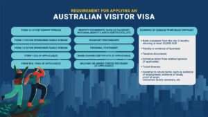 Australian Visitor Visa 600 Requirements Infographic