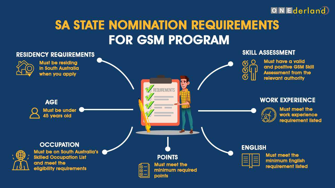 Infographics SA State Nomination Requirements for GSM Program