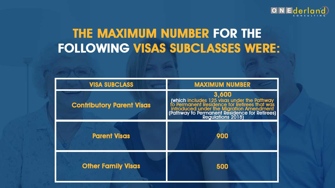 The Maximum Number for the Following Visas Subclasses Infographics - ONE derland Consulting