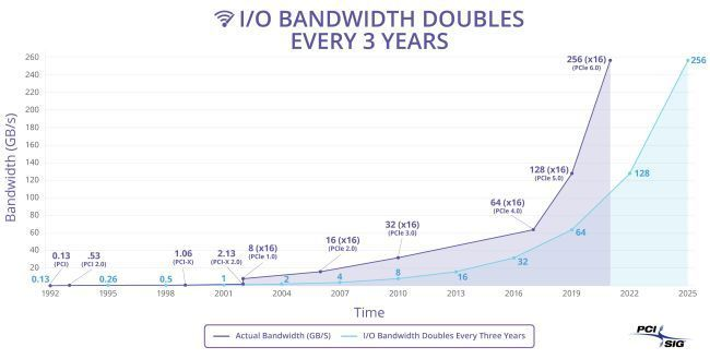 PCIe 6.0 will offer 64 GTps per track and launch in 2021