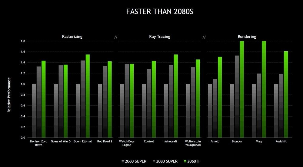 NVIDIA Launches the RTX 3060 Ti: More Performance Than the RTX 2080 Super for the Price of an RTX 2060 Super