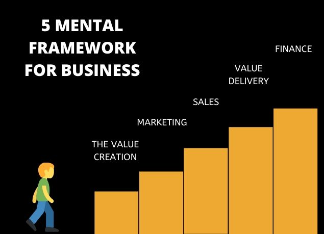 5 mental Framework for business, The Personal MBA Book Summary, Josh Kaufman book