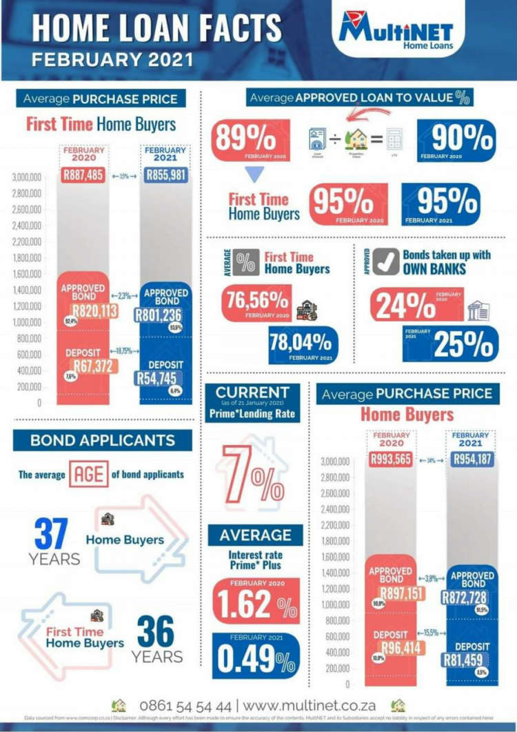 2021 Property Infographic