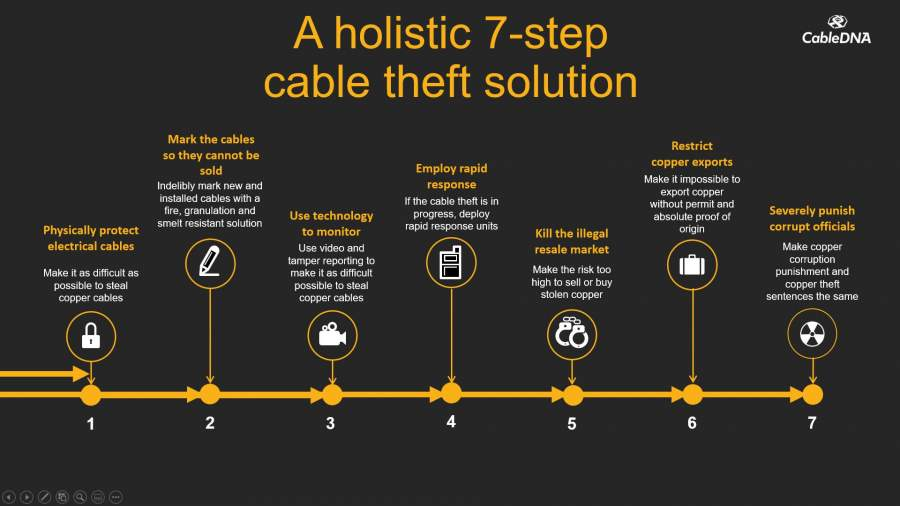 Creating an Integrated Copper Theft Prevention Strategy for South Africa
