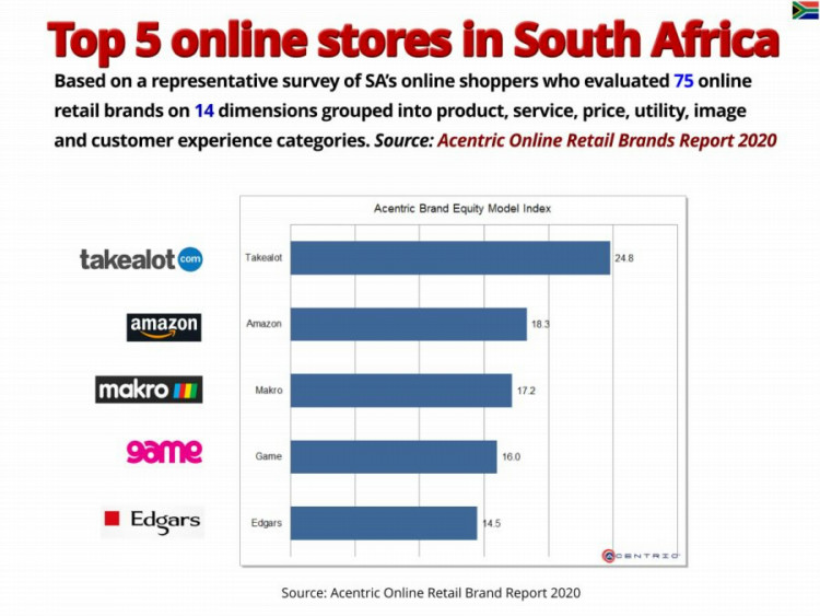Top 5 online retail brands South Africa 2020