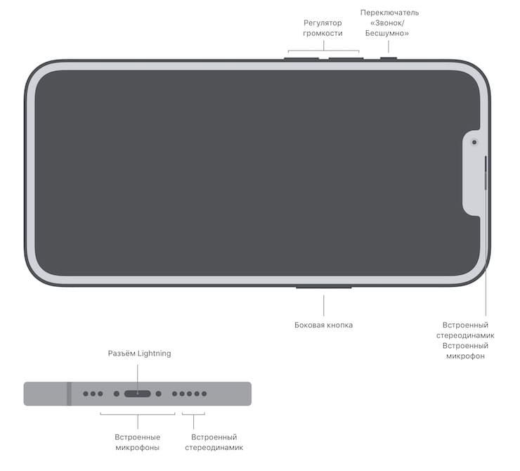 Location of buttons and ports in iPhone 13 Pro and iPhone 13 Pro Max