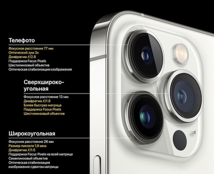 Cameras in iPhone 13 Pro and iPhone 13 Pro Max