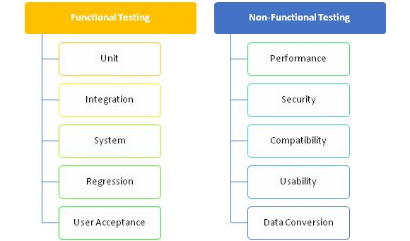 Functional and Non-Functional Testing Types