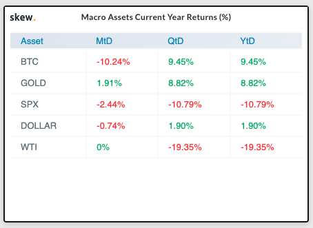 Macro Assets Current Yearly Returns (%)