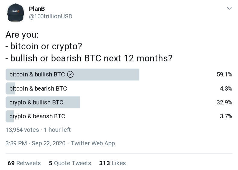 PlanB's Bitcoin price Twitter survey as of Sep. 23