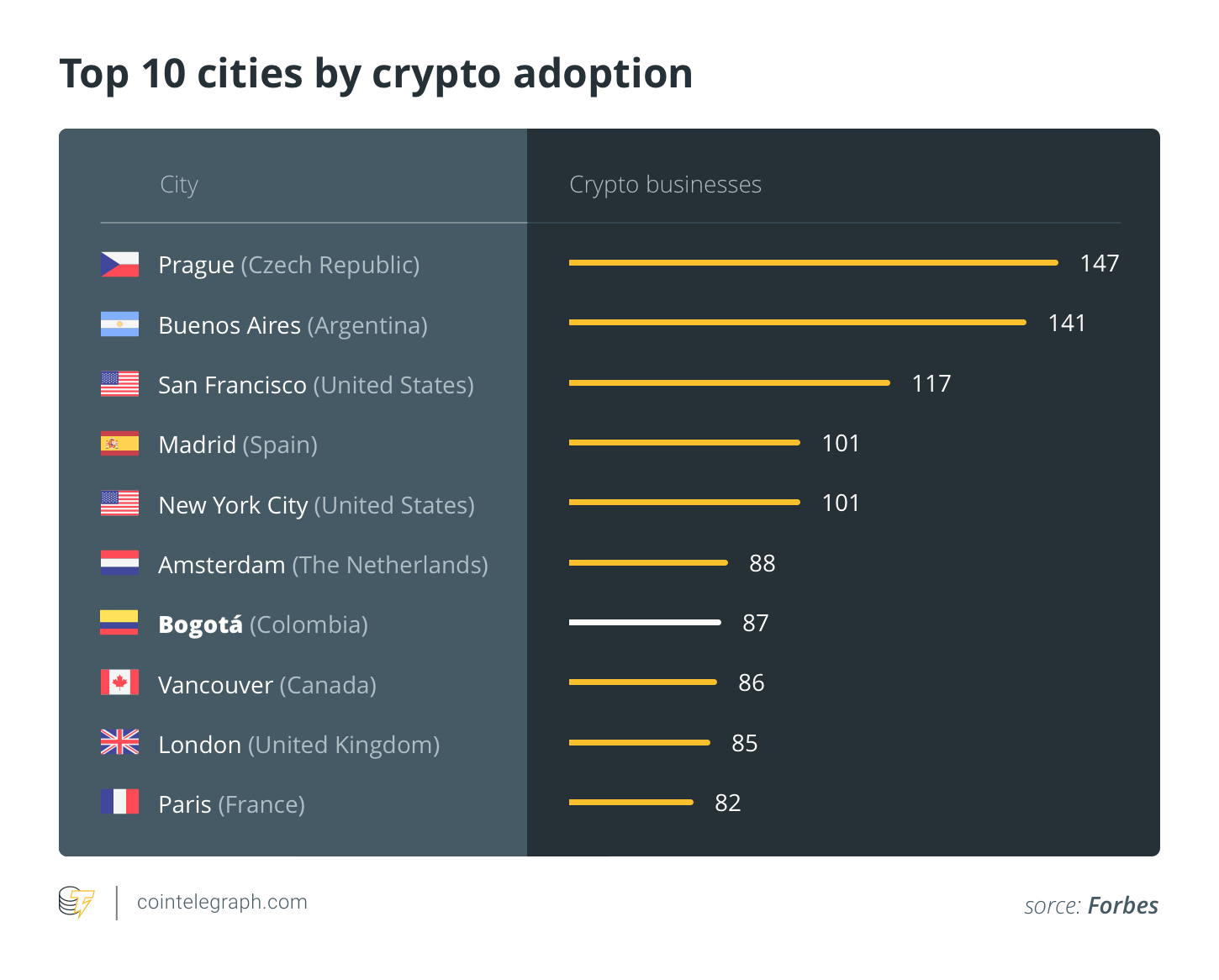 Top 10 cities by crypto adoption