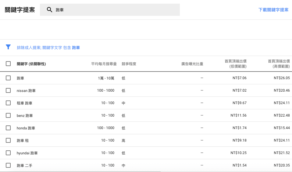 Google Adwords 搜尋「跑車」