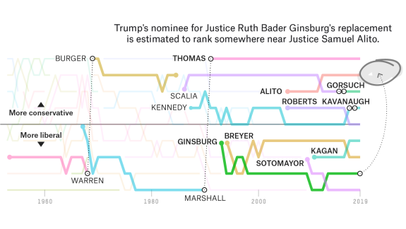 What The Supreme Court's Unusually Big Jump To The Right Might Look Like