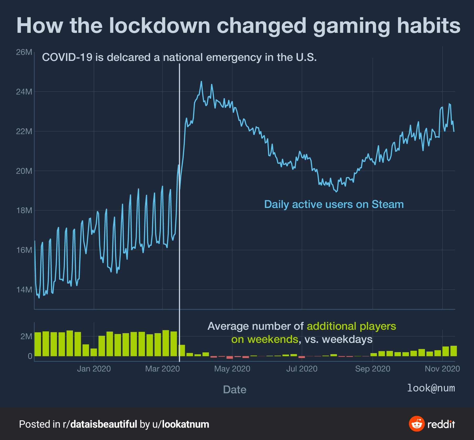 How has the number of Steam users affected by COVID-19 1