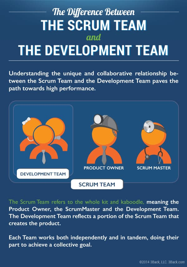 Difference Between a Scrum Team and a Development Team