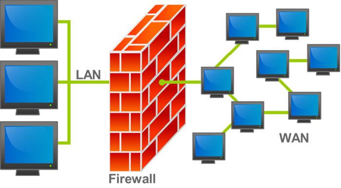 What to look for in Firewall Security Software