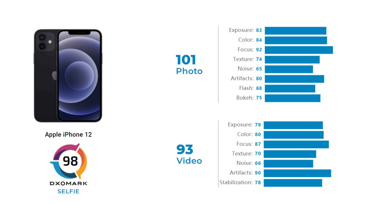iPhone 12 And 12 Mini In DxOMark Test! Here Is The Result 1