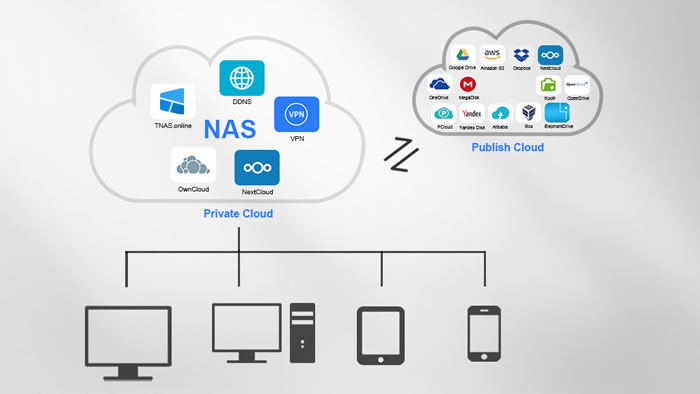 NAS for Professionals in Small Office 2