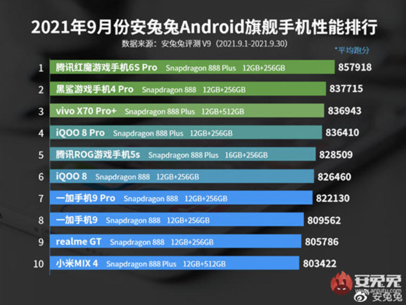 AnTuTu Announced The Most Powerful Phones Of September! 1
