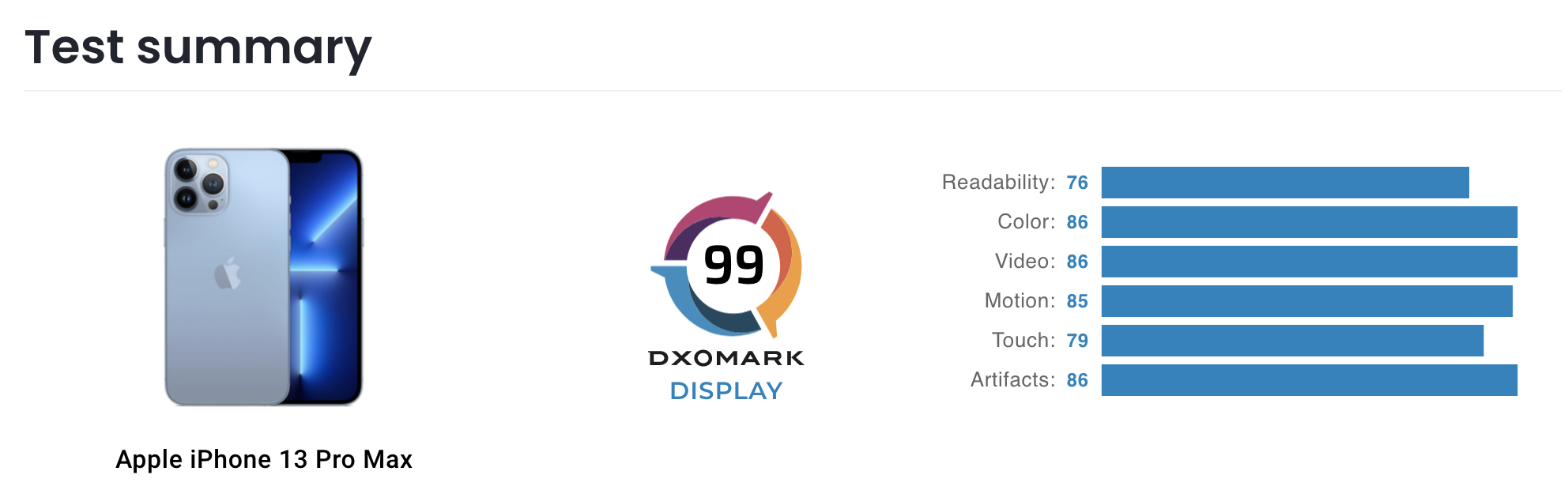 On the top! iPhone 13 Pro Max surpasses Huawei P50 and leads DxOMark's screen ranking 1