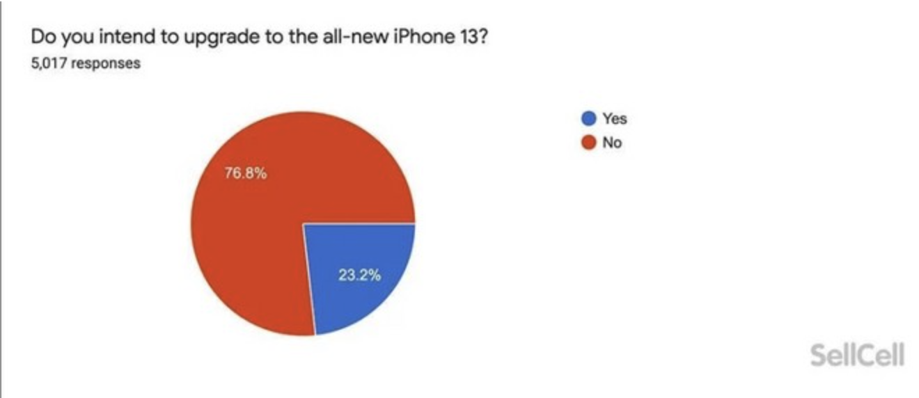 iPhone 13 Does Not Surprise Apple Users And Customers May Migrate To The Pixel Line, Says Research 1