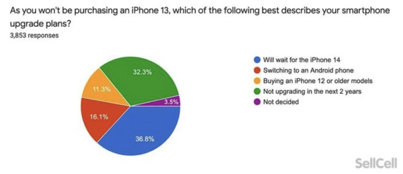 iPhone 13 Does Not Surprise Apple Users And Customers May Migrate To The Pixel Line, Says Research 3