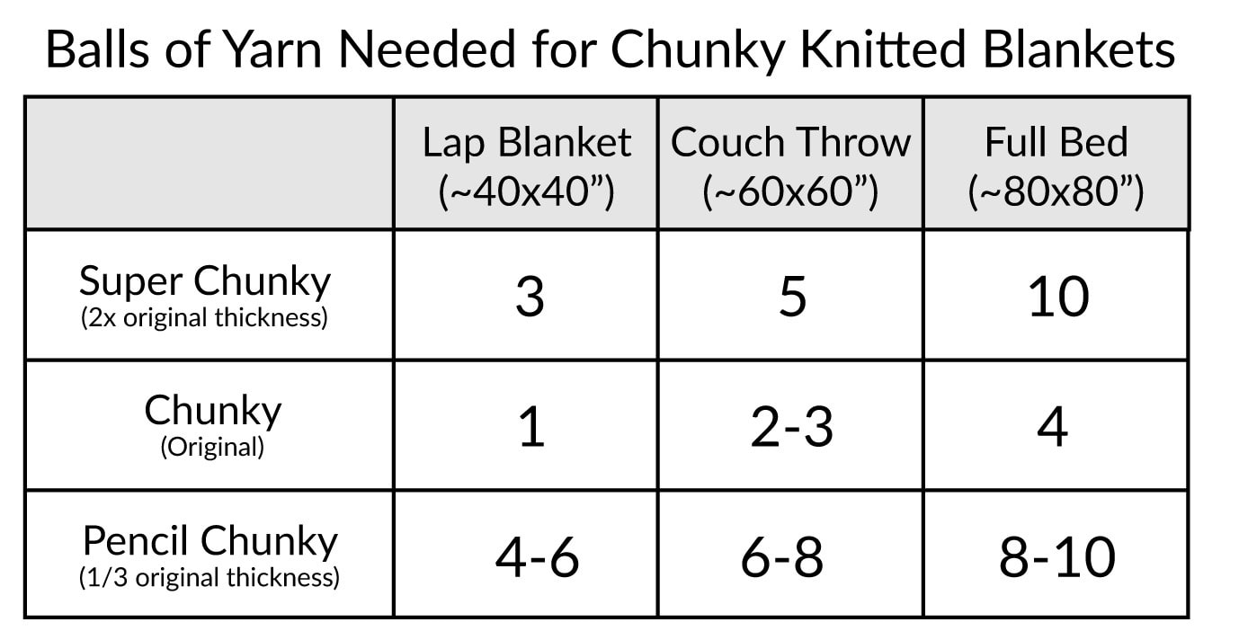 Chunky Knitted Blanket Chart