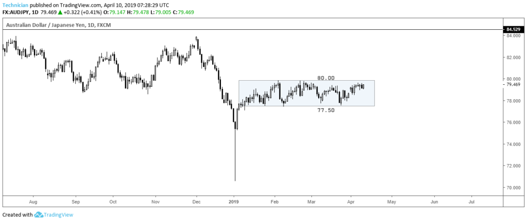 AUDJPY Daily Rectangle