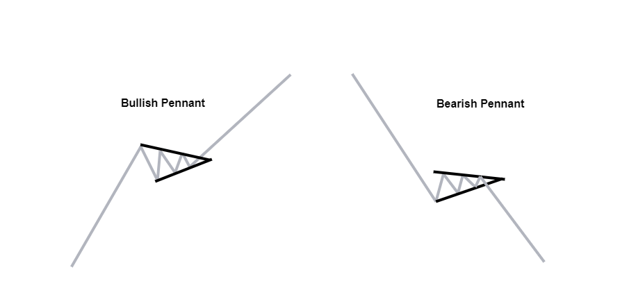 bullish and bearish pennants