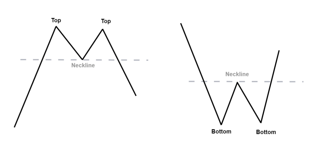 double top and double bottom - forex price action pattern