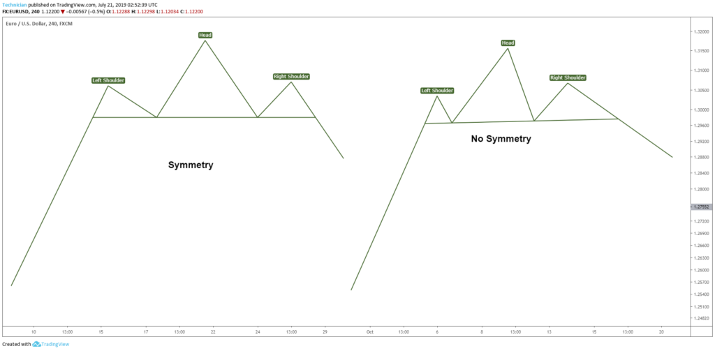 Head and shoulders pattern symmetry