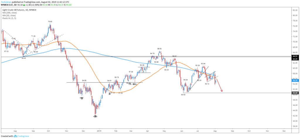crude oil daily trade setup august 02 2019