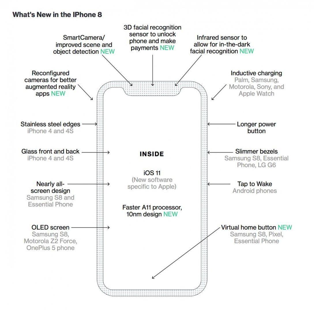 iPhone 8 new features expected