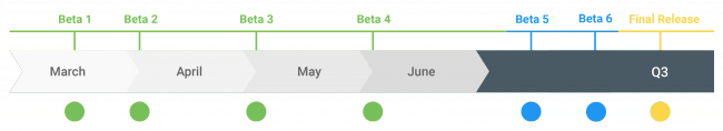 Android Q update timeline