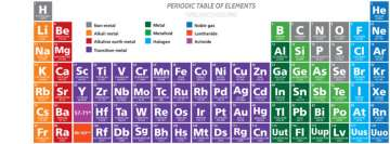 Periodic Table of Elements Educational