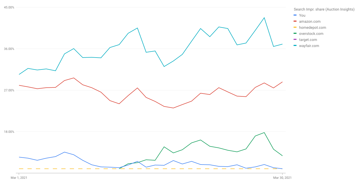 Screenshot of an impression share graph from Google Ads.