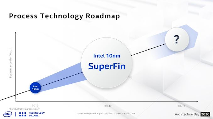 What Products Use Intel 10nm? SuperFin and 10++ Demystified