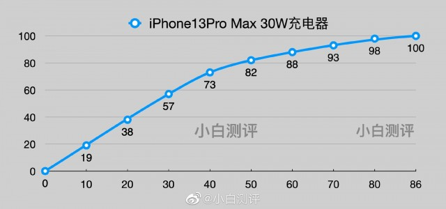 iPhone 13 Pro Max charging test