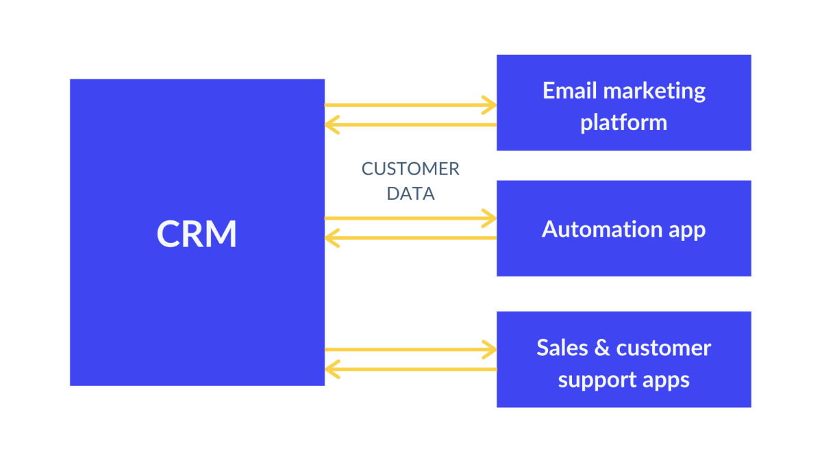 Connected marketing stack with iPaaS