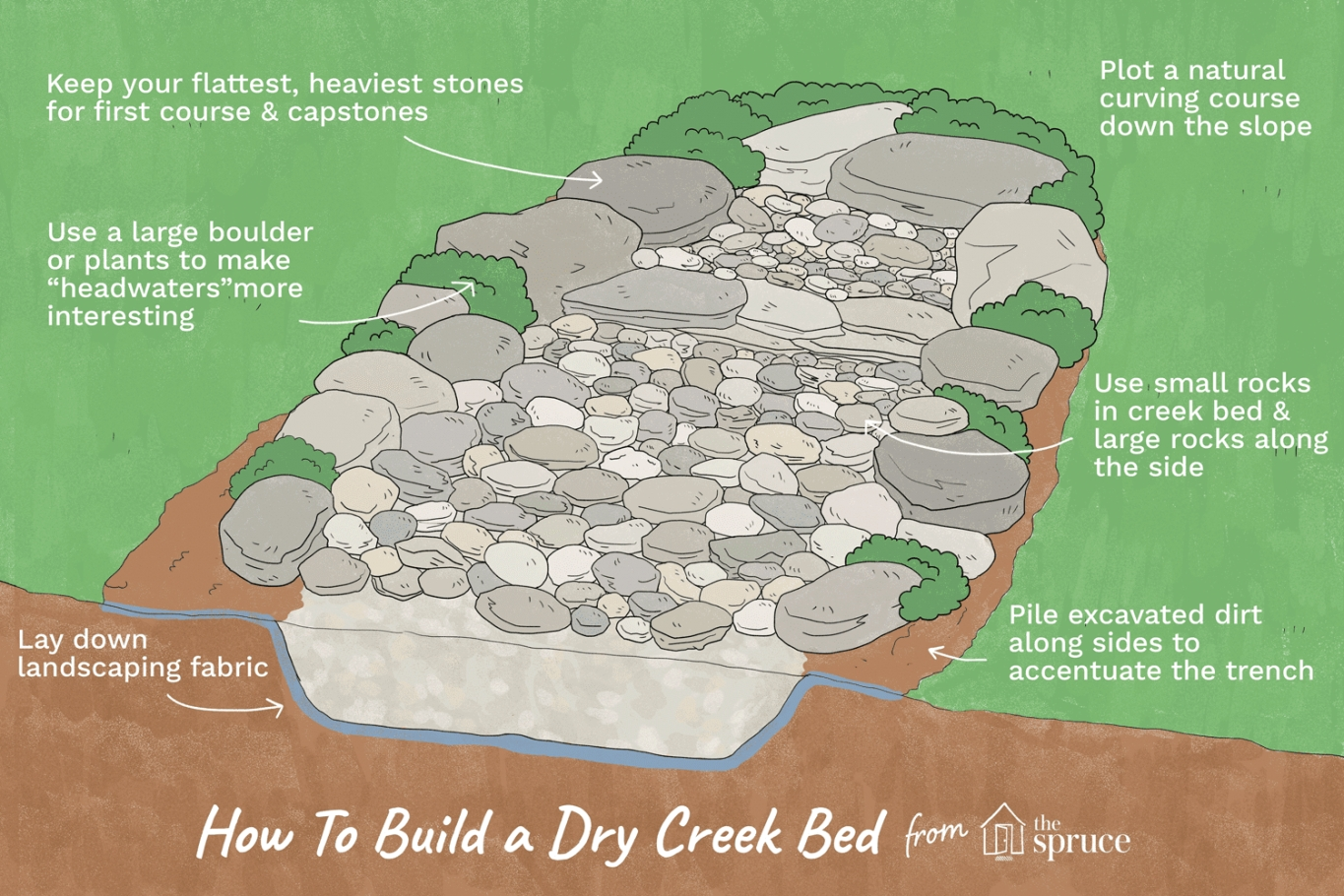 How To Build A Dry Creek Bed with regard to Is It Illegal To Remodel Without A Permit