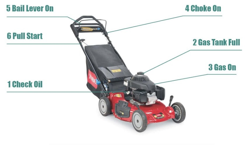 Toro Lawn Mowers Troubleshooting - 1500+ Trend Home Design intended for Toro Recycler 22 Won'T Start