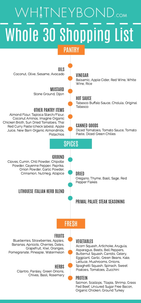 Use this handy printable Whole30 shopping list to buy groceries for your favorite Whole30 recipes!