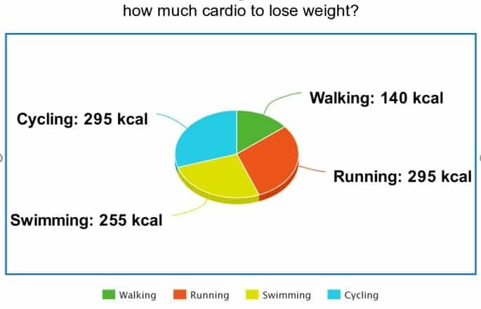 How Much Cardio to Lose Weight