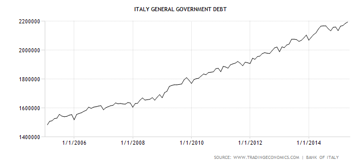 italy-government-debt