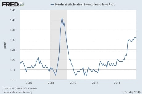 Inventory-To-Sales-Ratio-Federal-Reserve
