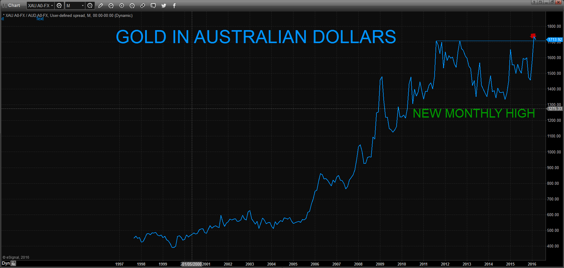 gold-in-AUD